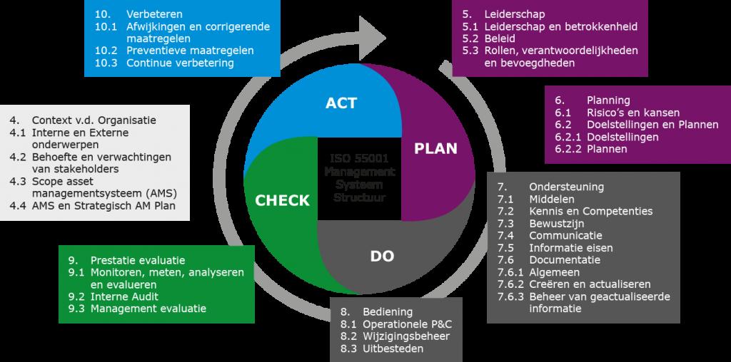 Plan Do Check Act cirkel met uitleg