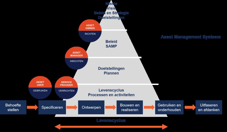 Model rolverdeling assetmanagement