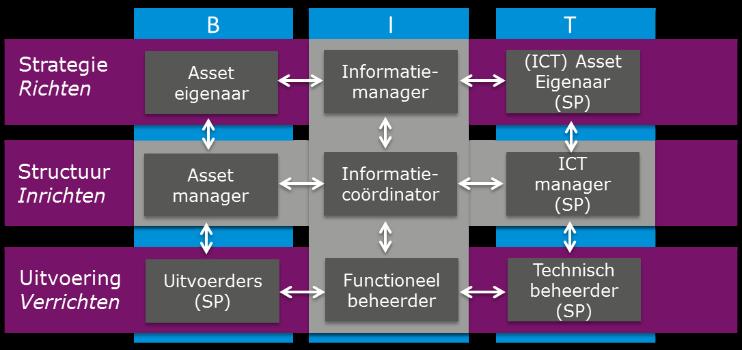 Negenvlaksmodel informatiemanagement