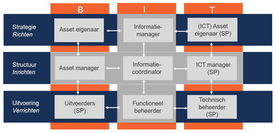 BIT-model voor informatiemanagement in assetmanagement