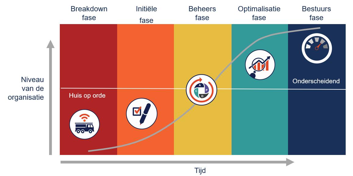 Groeimodel van assetmanagement van Pragma