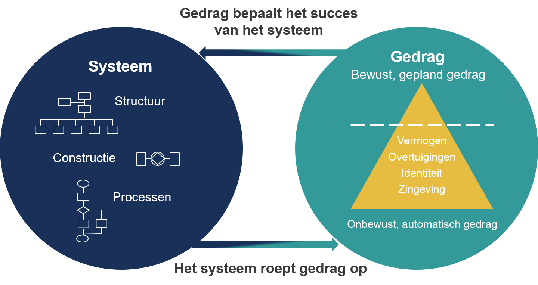 Model van Pragma voor implementatie van assetmanagement met focus op het systeem en het gedrag van de mens
