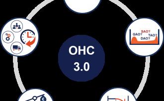 Proces van onderhoudsconceptoptimalisatie volgens OHC 3.0