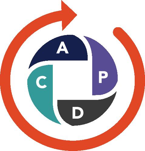 Plan Do Check Act cirkel van Deming