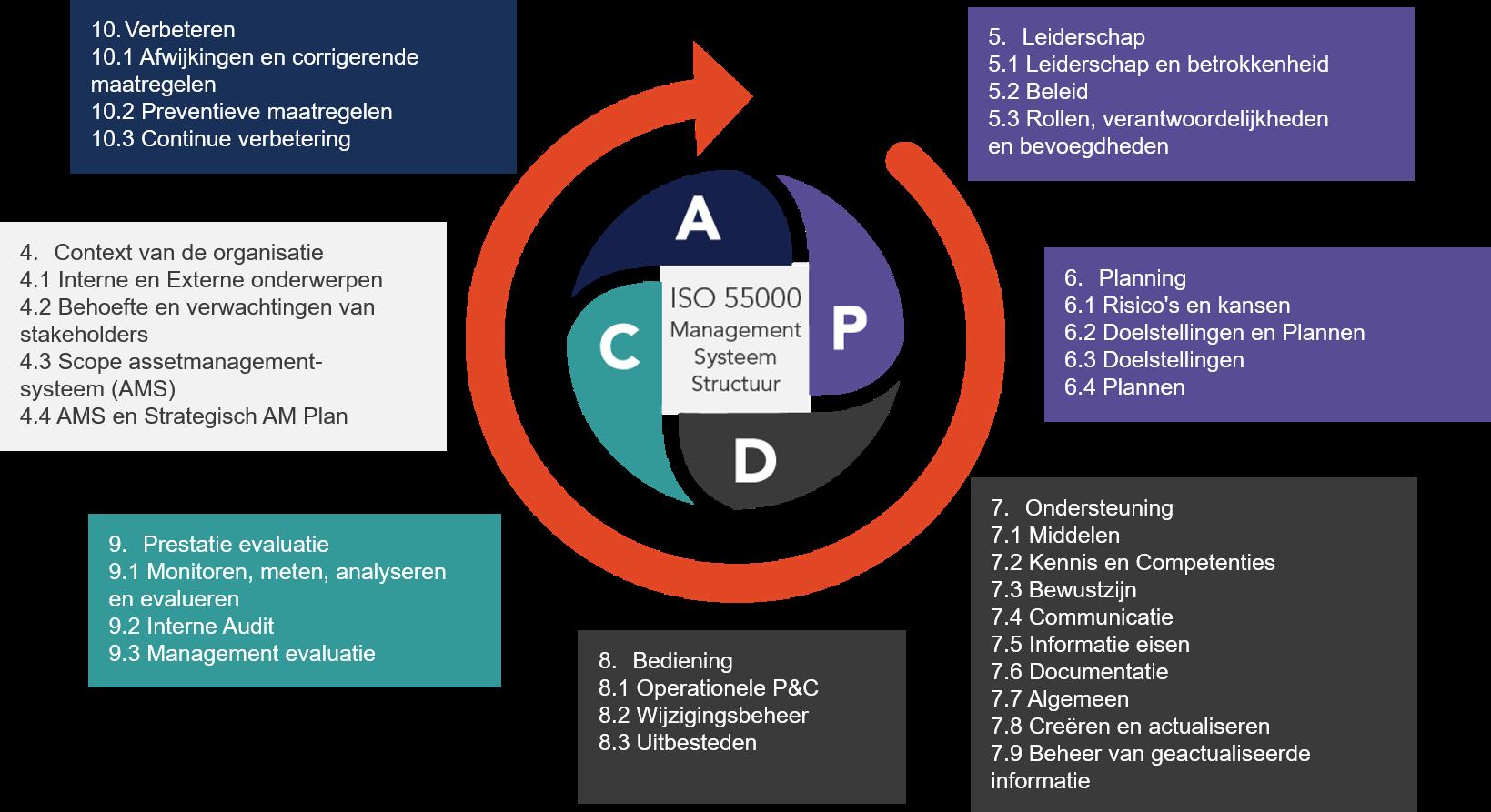 Plan Do Check Act cirkel voor ISO 55000