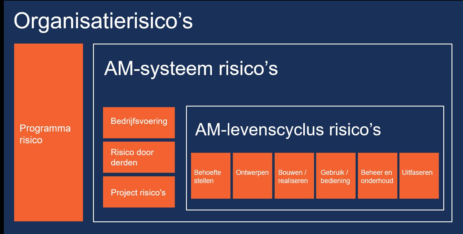 Overzicht van organisatierisico's, assetmanagementrisico's en AM levenscyclus risico's