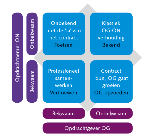 Servicemanagement en ISO 55000